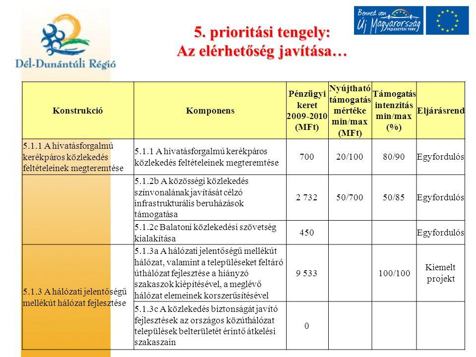 5. prioritási tengely: Az elérhetőség javítása… KonstrukcióKomponens Pénzügyi keret 2009-2010 (MFt) Nyújtható támogatás mértéke min/max (MFt) Támogatá