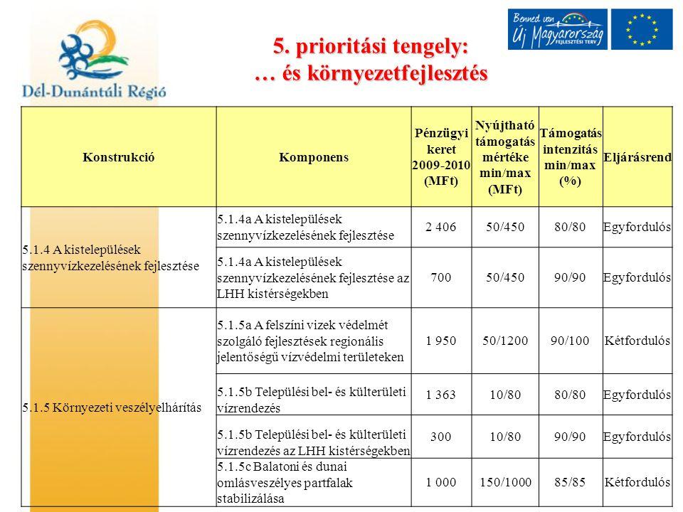 5. prioritási tengely: … és környezetfejlesztés KonstrukcióKomponens Pénzügyi keret 2009-2010 (MFt) Nyújtható támogatás mértéke min/max (MFt) Támogatá