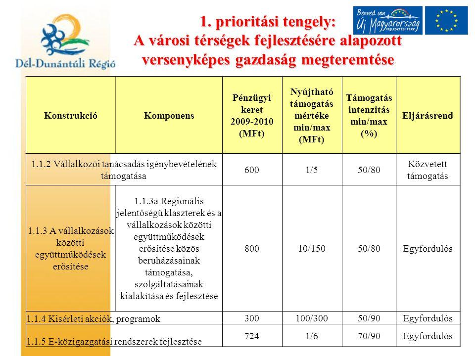 1. prioritási tengely: A városi térségek fejlesztésére alapozott versenyképes gazdaság megteremtése KonstrukcióKomponens Pénzügyi keret 2009-2010 (MFt