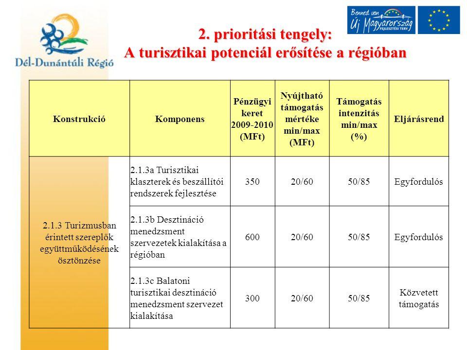 2. prioritási tengely: A turisztikai potenciál erősítése a régióban KonstrukcióKomponens Pénzügyi keret 2009-2010 (MFt) Nyújtható támogatás mértéke mi
