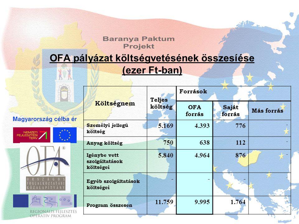OFA pályázat költségvetésének összesíése (ezer Ft-ban) Költségnem Teljes költség Források OFA forrás Saját forrás Más forrás Személyi jellegű költség 5.1694.393776 - Anyag költség 750638112 - Igénybe vett szolgáltatások költségei 5.8404.964876 - Egyéb szolgáltatások költségei --- - Program összesen 11.7599.9951.764 -