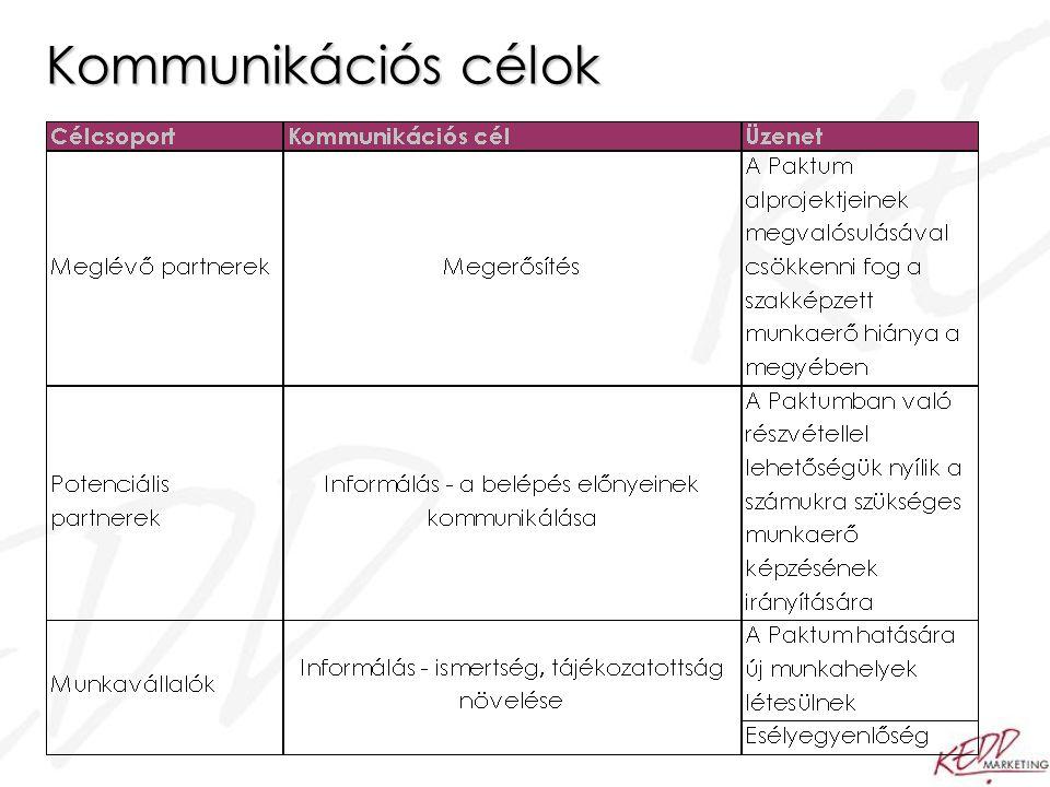 Kommunikációs célok