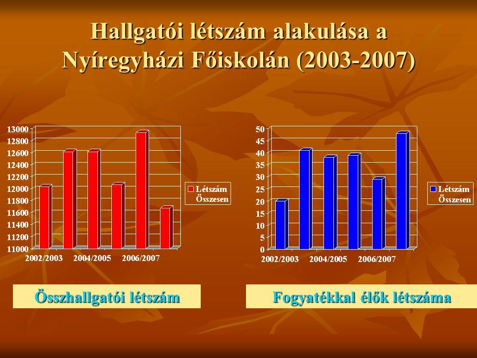 Hallgatói létszám alakulása a Nyíregyházi Főiskolán (2003-2007) Összhallgatói létszám Fogyatékkal élők létszáma