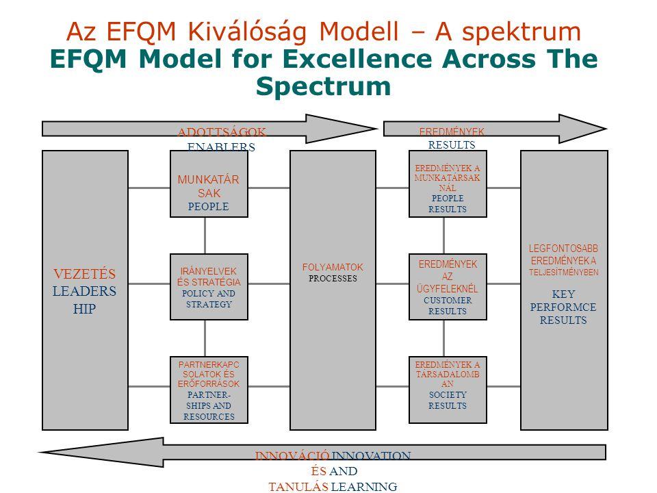Az EFQM Kiválóság Modell – A spektrum EFQM Model for Excellence Across The Spectrum VEZETÉS LEADERS HIP FOLYAMATOK PROCESSES LEGFONTOSABB EREDMÉNYEK A TELJESÍTMÉNYBEN KEY PERFORMCE RESULTS MUNKATÁR SAK PEOPLE IRÁNYELVEK ÉS STRATÉGIA POLICY AND STRATEGY PARTNERKAPC SOLATOK ÉS ERŐFORRÁSOK PARTNER- SHIPS AND RESOURCES EREDMÉNYEK A MUNKATÁRSAK NÁL PEOPLE RESULTS EREDMÉNYEK AZ ÜGYFELEKNÉL CUSTOMER RESULTS EREDMÉNYEK A TÁRSADALOMB AN SOCIETY RESULTS INNOVÁCIÓ INNOVATION ÉS AND TANULÁS LEARNING ADOTTSÁGOK ENABLERS EREDMÉNYEK RESULTS