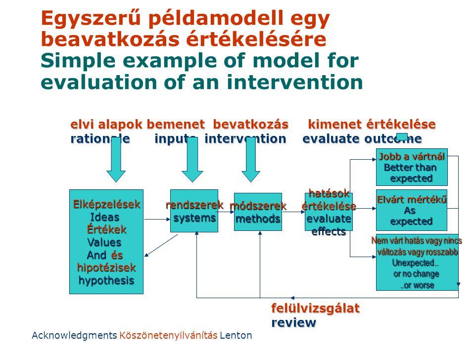 Egyszerű példamodell egy beavatkozás értékelésére Simple example of model for evaluation of an intervention ElképzelésekIdeasÉrtékekValues And és hipotézisekhypothesisrendszereksystems módszerekmethods Nem várt hatás vagy nincs változás vagy rosszabb Unexpected..