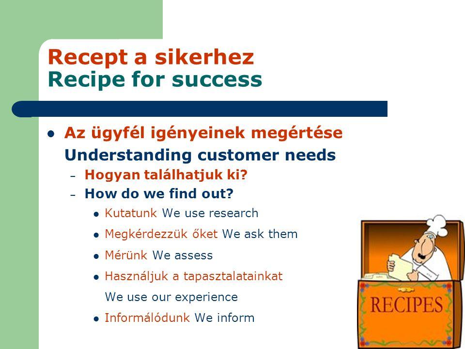 Recept a sikerhez Recipe for success Az ügyfél igényeinek megértése Understanding customer needs – Hogyan találhatjuk ki.