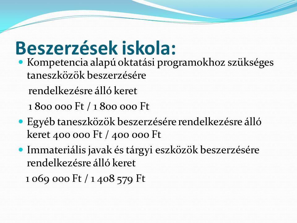 Beszerzések iskola: Kompetencia alapú oktatási programokhoz szükséges taneszközök beszerzésére rendelkezésre álló keret 1 800 000 Ft / 1 800 000 Ft Egyéb taneszközök beszerzésére rendelkezésre álló keret 400 000 Ft / 400 000 Ft Immateriális javak és tárgyi eszközök beszerzésére rendelkezésre álló keret 1 069 000 Ft / 1 408 579 Ft