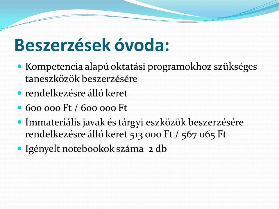 Beszerzések óvoda: Kompetencia alapú oktatási programokhoz szükséges taneszközök beszerzésére rendelkezésre álló keret 600 000 Ft / 600 000 Ft Immateriális javak és tárgyi eszközök beszerzésére rendelkezésre álló keret 513 000 Ft / 567 065 Ft Igényelt notebookok száma 2 db