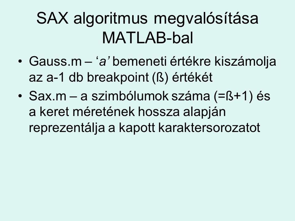 SAX algoritmus megvalósítása MATLAB-bal Gauss.m – 'a' bemeneti értékre kiszámolja az a-1 db breakpoint (ß) értékét Sax.m – a szimbólumok száma (=ß+1) és a keret méretének hossza alapján reprezentálja a kapott karaktersorozatot