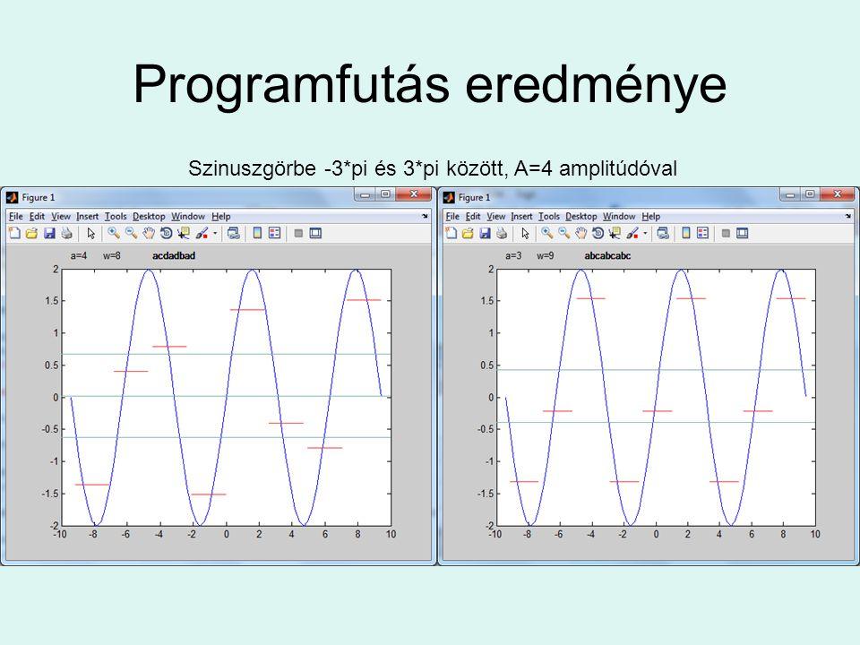Programfutás eredménye Szinuszgörbe -3*pi és 3*pi között, A=4 amplitúdóval