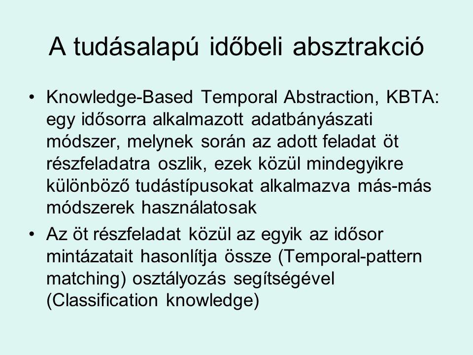 A tudásalapú időbeli absztrakció Knowledge-Based Temporal Abstraction, KBTA: egy idősorra alkalmazott adatbányászati módszer, melynek során az adott feladat öt részfeladatra oszlik, ezek közül mindegyikre különböző tudástípusokat alkalmazva más-más módszerek használatosak Az öt részfeladat közül az egyik az idősor mintázatait hasonlítja össze (Temporal-pattern matching) osztályozás segítségével (Classification knowledge)