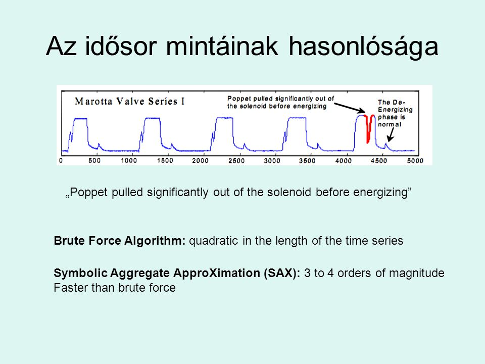"Az idősor mintáinak hasonlósága Brute Force Algorithm: quadratic in the length of the time series ""Poppet pulled significantly out of the solenoid before energizing Symbolic Aggregate ApproXimation (SAX): 3 to 4 orders of magnitude Faster than brute force"