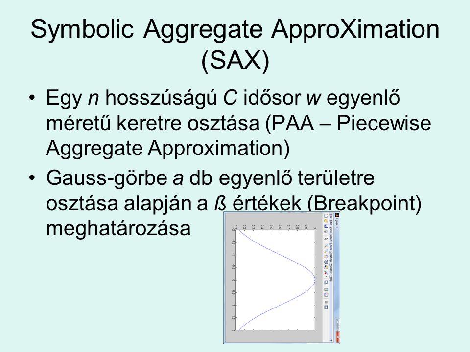 Symbolic Aggregate ApproXimation (SAX) Egy n hosszúságú C idősor w egyenlő méretű keretre osztása (PAA – Piecewise Aggregate Approximation) Gauss-görbe a db egyenlő területre osztása alapján a ß értékek (Breakpoint) meghatározása