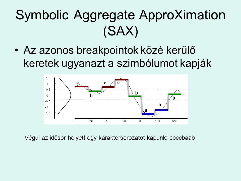 Symbolic Aggregate ApproXimation (SAX) Az azonos breakpointok közé kerülő keretek ugyanazt a szimbólumot kapják Végül az idősor helyett egy karaktersorozatot kapunk: cbccbaab
