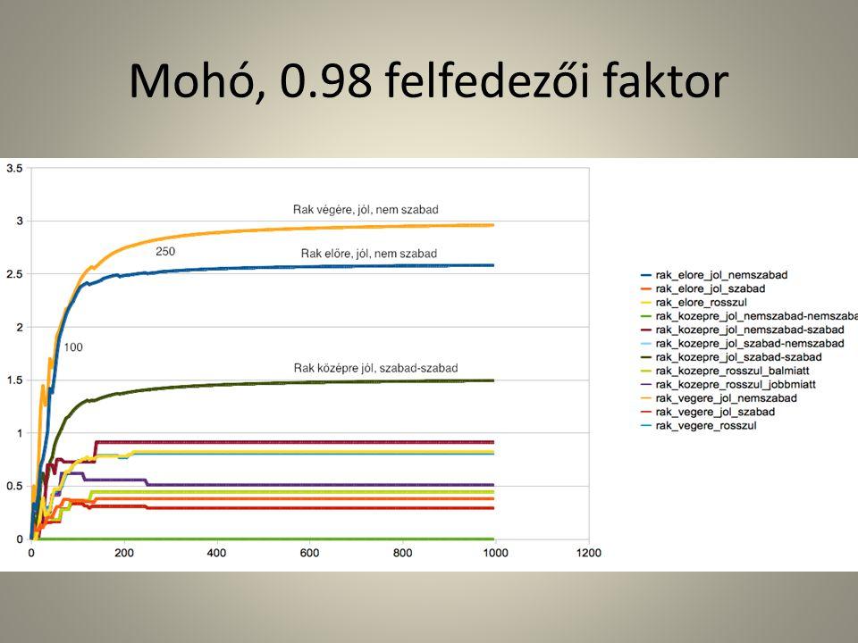 Mohó, 0.98 felfedezői faktor