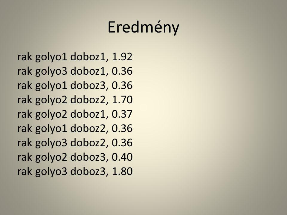 Eredmény rak golyo1 doboz1, 1.92 rak golyo3 doboz1, 0.36 rak golyo1 doboz3, 0.36 rak golyo2 doboz2, 1.70 rak golyo2 doboz1, 0.37 rak golyo1 doboz2, 0.36 rak golyo3 doboz2, 0.36 rak golyo2 doboz3, 0.40 rak golyo3 doboz3, 1.80