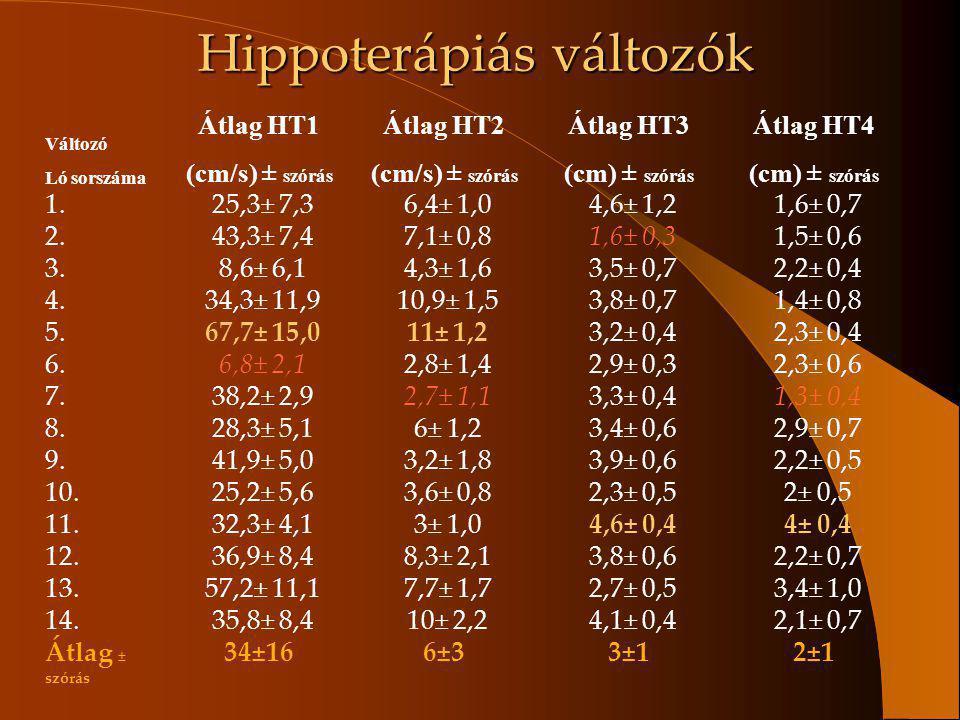 Hippoterápiás változók Változó Ló sorszáma Átlag HT1 (cm/s) ± szórás Átlag HT2 (cm/s) ± szórás Átlag HT3 (cm) ± szórás Átlag HT4 (cm) ± szórás 1. 25,3