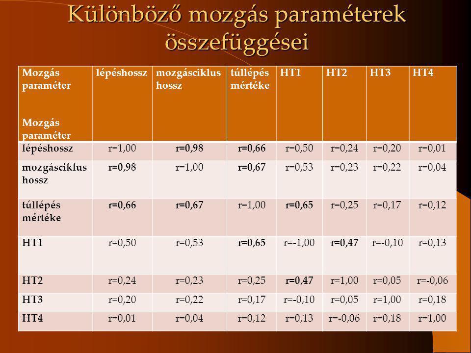 Különböző mozgás paraméterek összefüggései Mozgás paraméter lépéshosszmozgásciklus hossz túllépés mértéke HT1HT2HT3HT4 lépéshosszr=1,00r=0,98r=0,66r=0
