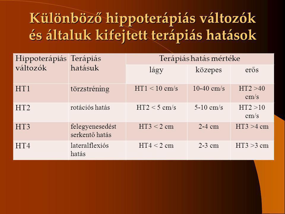 Különböző hippoterápiás változók és általuk kifejtett terápiás hatások Hippoterápiás változók Terápiás hatásuk Terápiás hatás mértéke lágyközepeserős