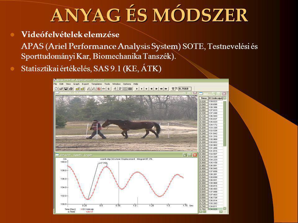 ANYAG ÉS MÓDSZER Videófelvételek elemzése APAS (Ariel Performance Analysis System) SOTE, Testnevelési és Sporttudományi Kar, Biomechanika Tanszék ). S