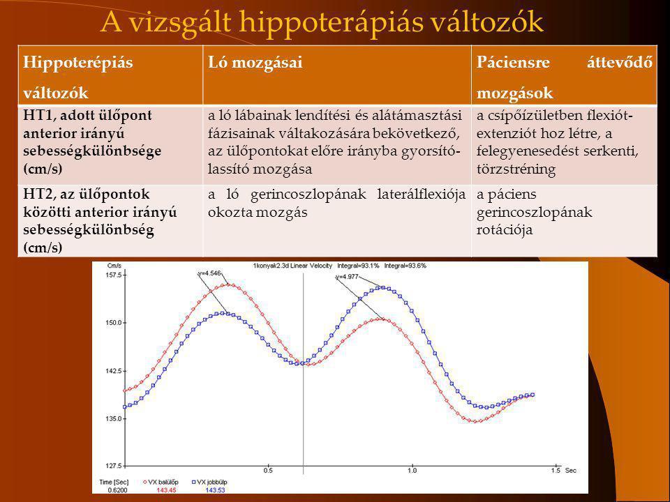 Hippoterépiás változók Ló mozgásai Páciensre áttevődő mozgások HT1, adott ülőpont anterior irányú sebességkülönbsége (cm/s) a ló lábainak lendítési és