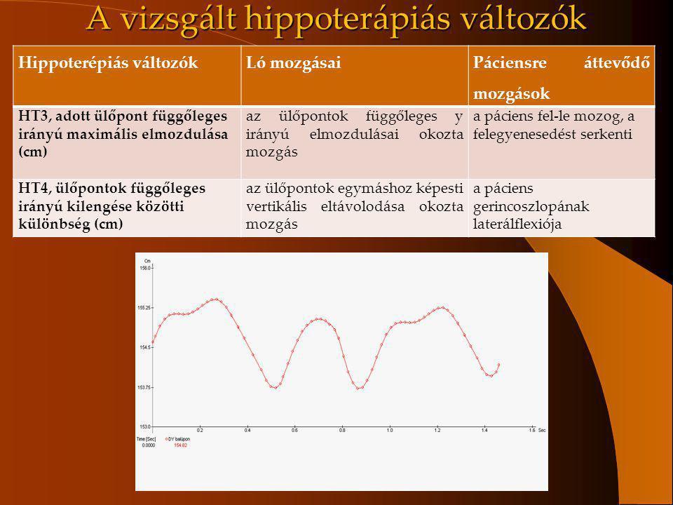 Hippoterépiás változókLó mozgásai Páciensre áttevődő mozgások HT3, adott ülőpont függőleges irányú maximális elmozdulása (cm) az ülőpontok függőleges