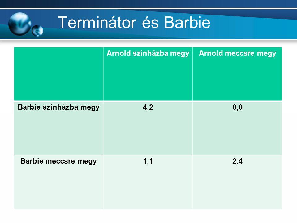 Terminátor és Barbie Arnold színházba megyArnold meccsre megy Barbie színházba megy4,20,0 Barbie meccsre megy1,12,4
