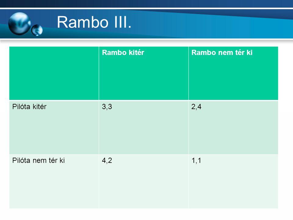 Rambo III. Rambo kitérRambo nem tér ki Pilóta kitér3,32,4 Pilóta nem tér ki4,21,1