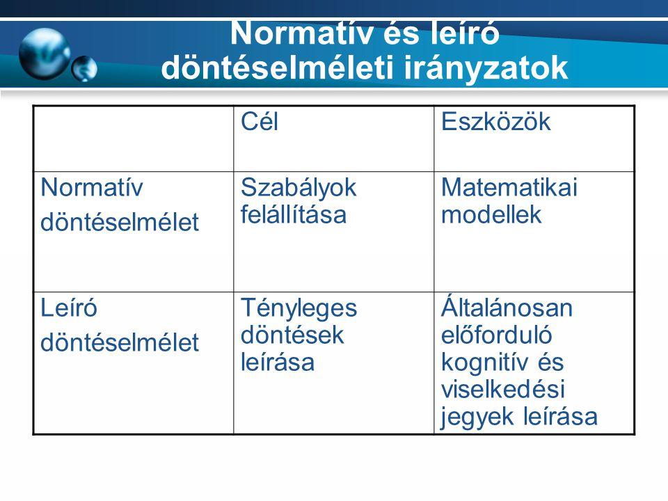 Normatív és leíró döntéselméleti irányzatok CélEszközök Normatív döntéselmélet Szabályok felállítása Matematikai modellek Leíró döntéselmélet Ténylege