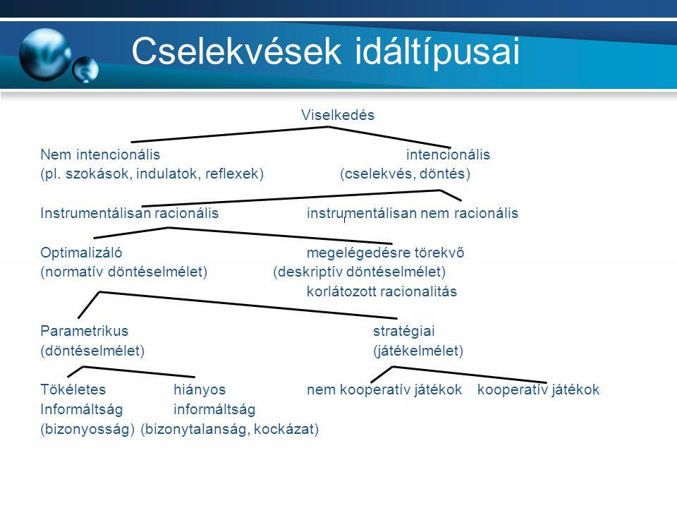 Cselekvések idáltípusai Viselkedés Nem intencionális intencionális (pl. szokások, indulatok, reflexek) (cselekvés, döntés) Instrumentálisan racionális