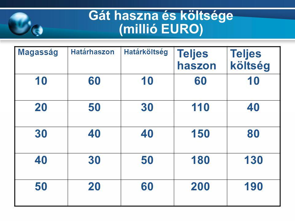 Gát haszna és költsége (millió EURO) Magasság HatárhaszonHatárköltség Teljes haszon Teljes költség 1060106010 20503011040 3040 15080 403050180130 5020
