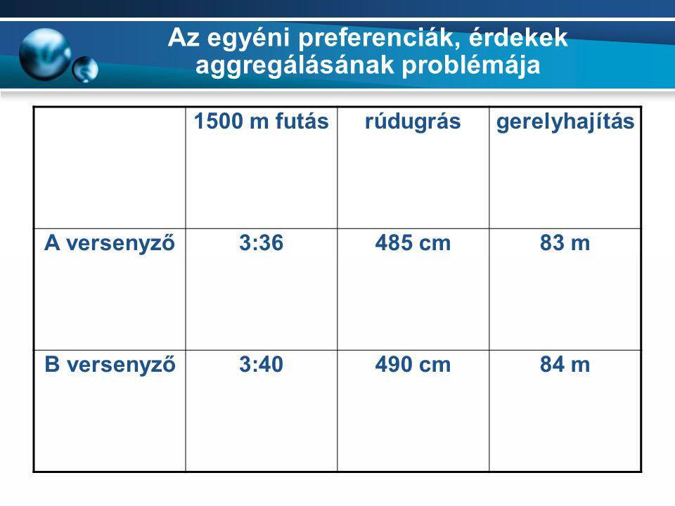 Az egyéni preferenciák, érdekek aggregálásának problémája 1500 m futásrúdugrásgerelyhajítás A versenyző3:36485 cm83 m B versenyző3:40490 cm84 m