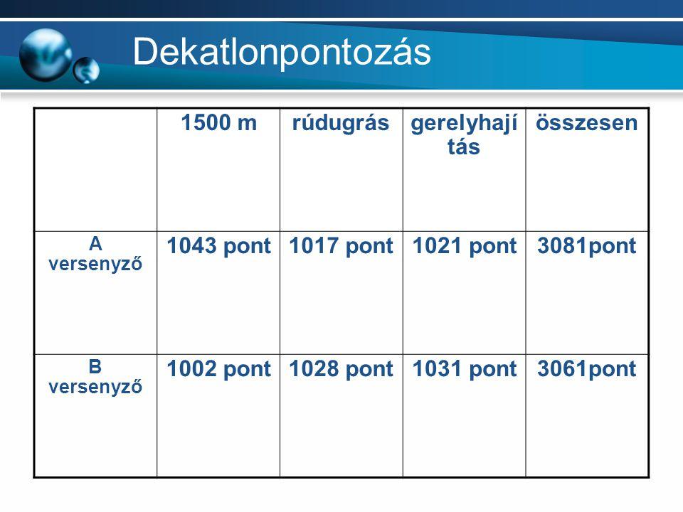 Dekatlonpontozás 1500 mrúdugrásgerelyhají tás összesen A versenyző 1043 pont1017 pont1021 pont3081pont B versenyző 1002 pont1028 pont1031 pont3061pont
