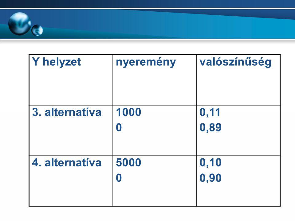 Y helyzetnyereményvalószínűség 3. alternatíva1000 0 0,11 0,89 4. alternatíva5000 0 0,10 0,90