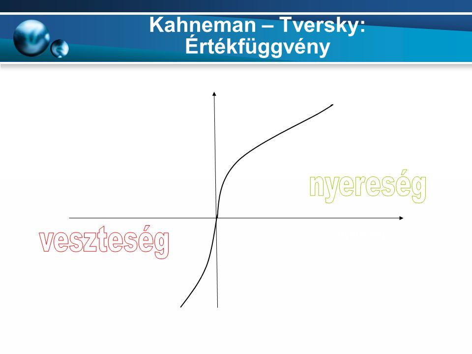 Kahneman – Tversky: Értékfüggvény veszteség nyereség