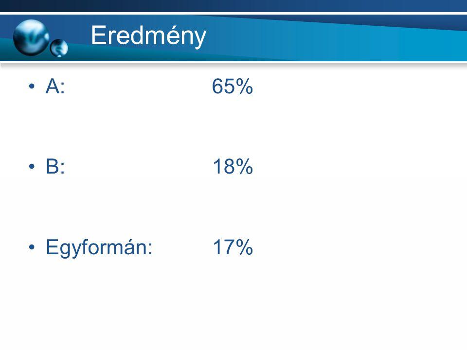 Eredmény A:65% B:18% Egyformán:17%