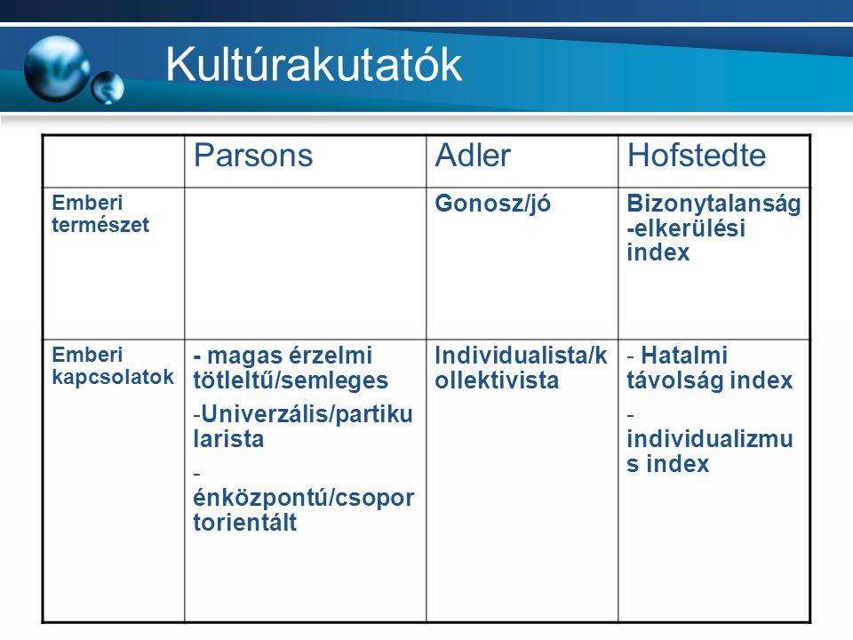 Kultúrakutatók ParsonsAdlerHofstedte Emberi természet Gonosz/jóBizonytalanság -elkerülési index Emberi kapcsolatok - magas érzelmi tötleltű/semleges -