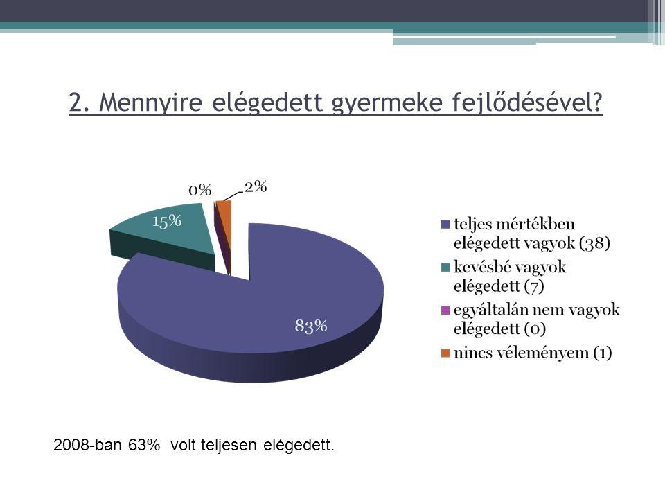 2. Mennyire elégedett gyermeke fejlődésével? 2008-ban 63% volt teljesen elégedett.