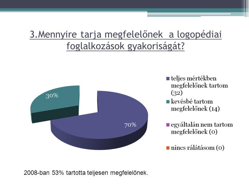 3.Mennyire tarja megfelelőnek a logopédiai foglalkozások gyakoriságát? 2008-ban 53% tartotta teljesen megfelelőnek.