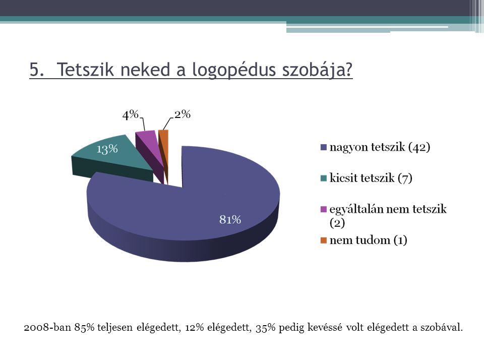 5. Tetszik neked a logopédus szobája? 2008-ban 85% teljesen elégedett, 12% elégedett, 35% pedig kevéssé volt elégedett a szobával.