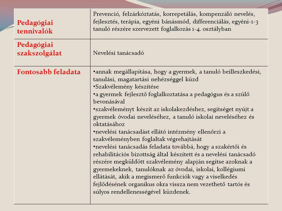 Pedagógiai tennivalók Prevenció, felzárkóztatás, korrepetálás, kompenzáló nevelés, fejlesztés, terápia, egyéni bánásmód, differenciálás, egyéni-1-3 ta