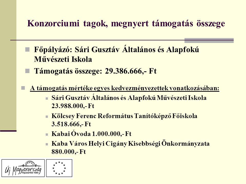 Konzorciumi tagok, megnyert támogatás összege Főpályázó: Sári Gusztáv Általános és Alapfokú Művészeti Iskola Támogatás összege: 29.386.666,- Ft A támogatás mértéke egyes kedvezményezettek vonatkozásában: Sári Gusztáv Általános és Alapfokú Művészeti Iskola 23.988.000,- Ft Kölcsey Ferenc Református Tanítóképző Főiskola 3.518.666,- Ft Kabai Óvoda 1.000.000,- Ft Kaba Város Helyi Cigány Kisebbségi Önkormányzata 880.000,- Ft