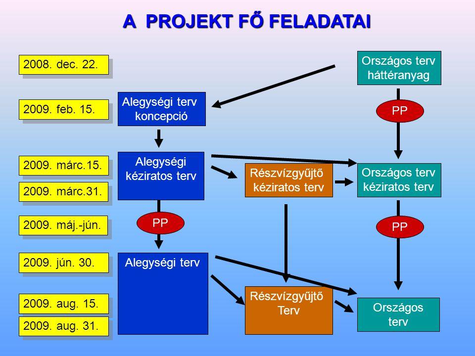 A PROJEKT FŐ FELADATAI Országos terv háttéranyag Országos terv kéziratos terv Alegységi terv koncepció Alegységi kéziratos terv Alegységi terv Részvízgyűjtő kéziratos terv Részvízgyűjtő Terv Országos terv PP 2008.