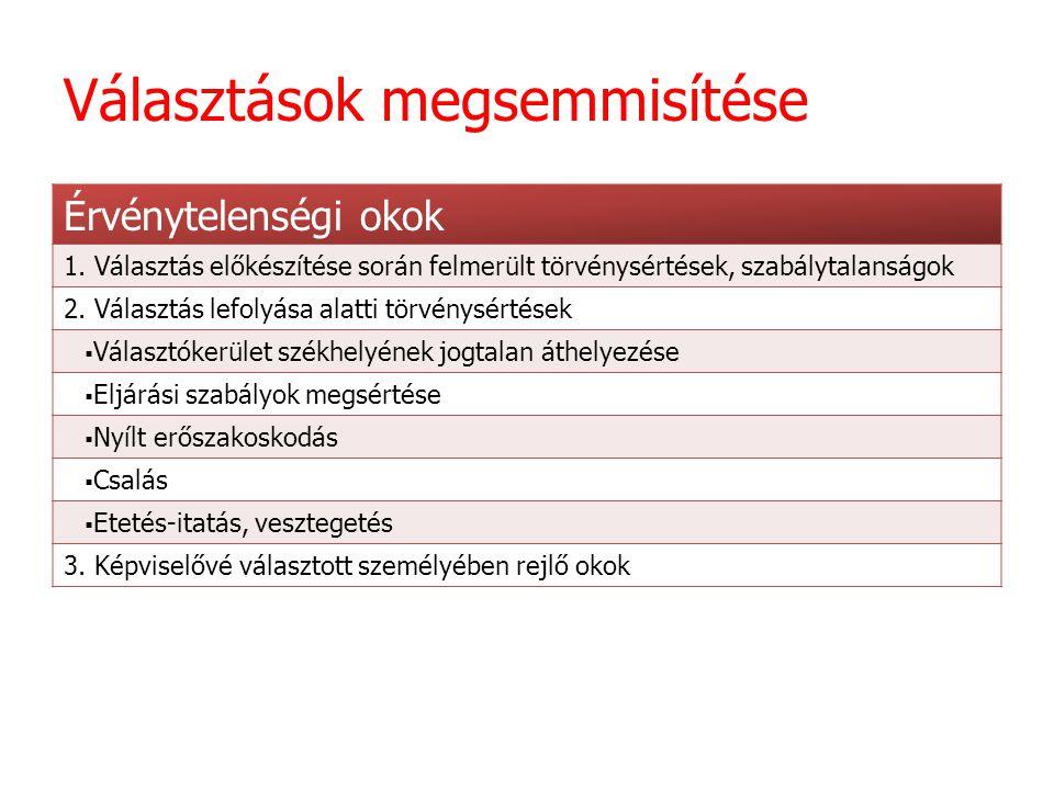 Választási bíráskodás a XIX-XX.