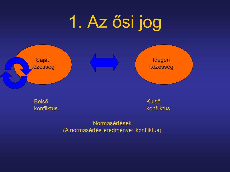 1. Az ősi jog Saját közösség Idegen közösség Belső konfliktus Külső konfliktus Normasértések (A normasértés eredménye: konfliktus)