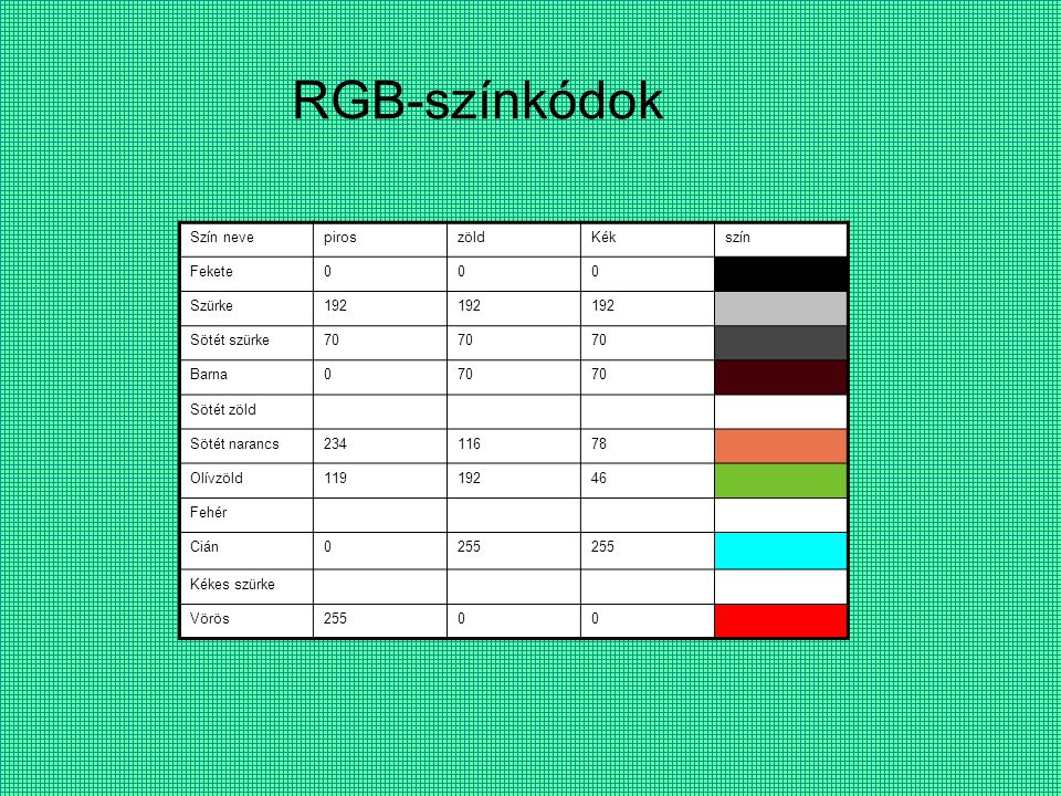RGB-színkódok Szín nevepiroszöldKékszín Fekete000 Szürke192 Sötét szürke70 Barna070 Sötét zöld Sötét narancs23411678 Olívzöld11919246 Fehér Cián0255 Kékes szürke Vörös25500