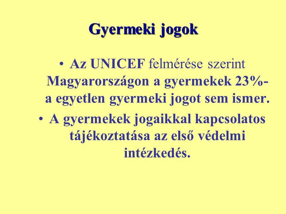 Gyermeki jogok Az UNICEF felmérése szerint Magyarországon a gyermekek 23%- a egyetlen gyermeki jogot sem ismer. A gyermekek jogaikkal kapcsolatos tájé