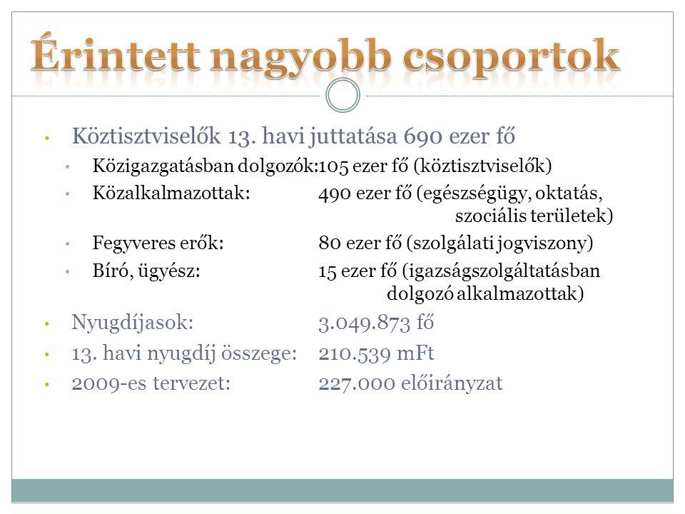 Köztisztviselők 13. havi juttatása 690 ezer fő Közigazgatásban dolgozók:105 ezer fő (köztisztviselők) Közalkalmazottak:490 ezer fő (egészségügy, oktat