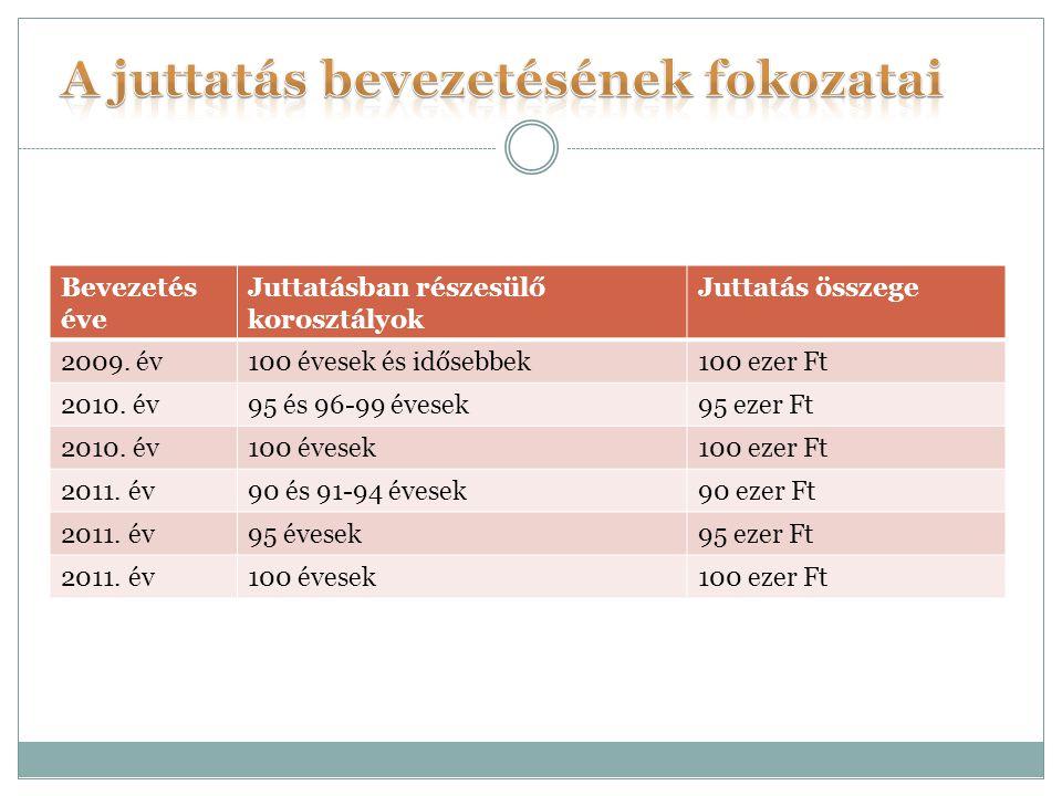 Bevezetés éve Juttatásban részesülő korosztályok Juttatás összege 2009.