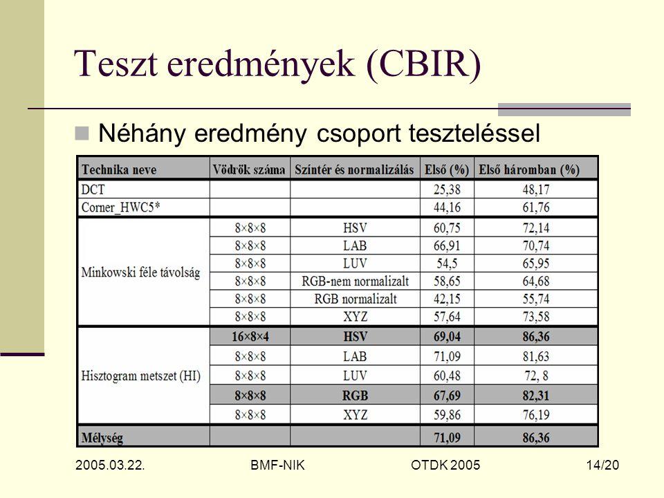 2005.03.22. BMF-NIK OTDK 2005 14/20 Teszt eredmények (CBIR) Néhány eredmény csoport teszteléssel